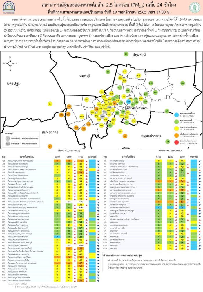 20 พ.ย. ค่าฝุ่น PM2.5