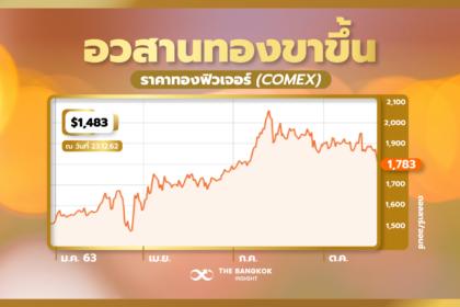 รูปข่าว ราคาทองคำ 'ขาลง' หลังหลุด 1,800 ดอลลาร์ จ่อแตะ 1,750 ดอลลาร์ในสัปดาห์หน้า