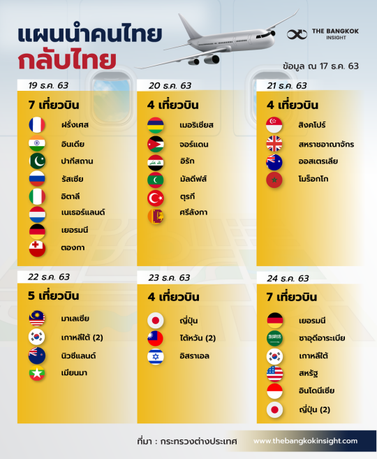 17DEC เที่ยวบินกลับไทย