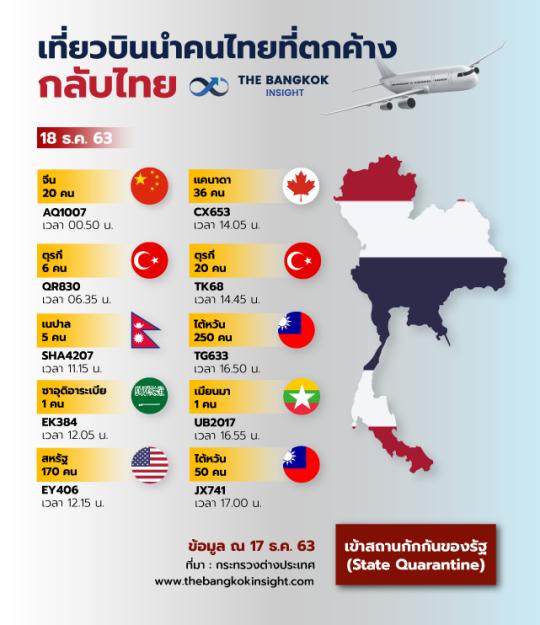 18DEC เที่ยวบินนำคนไทยที่ตกค้างกลับ 2