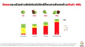 สารตกค้างในผักผลไม้