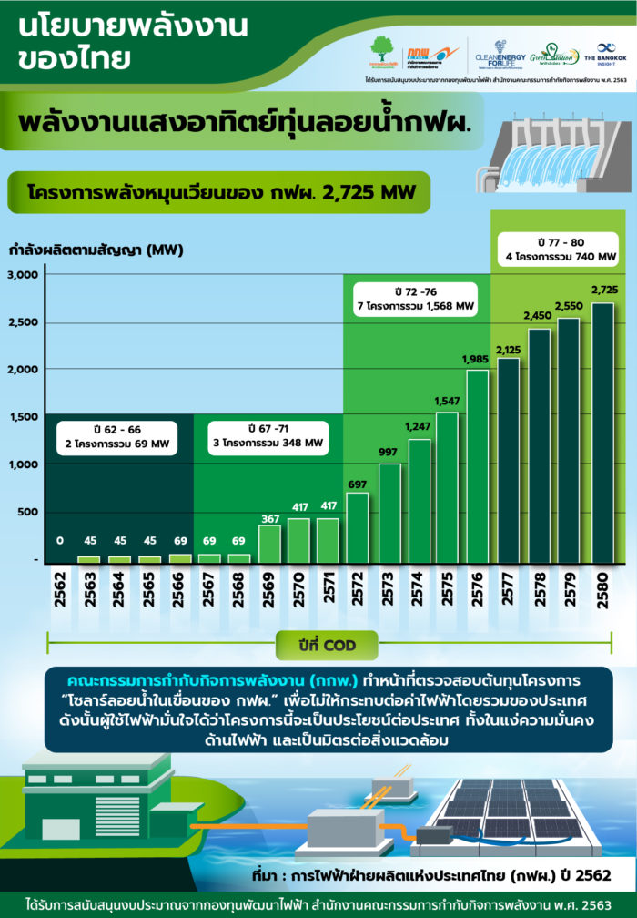 โครงการโรงไฟฟ้าพลังงานแสงอาทิตย์บนทุ่นลอยน้ำ