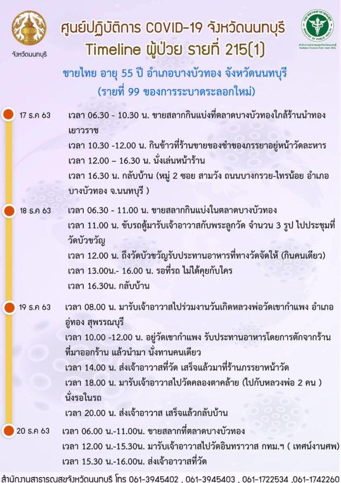 ไทม์ไลน์ โควิด นนทบุรี