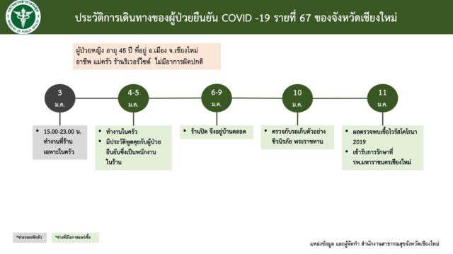 โควิด-19 เชียงใหม่ ร้านริเวอร์ไซด์