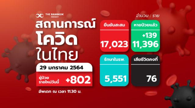 29 1TH สถานการณ์โควิดในไทย e1611895112174
