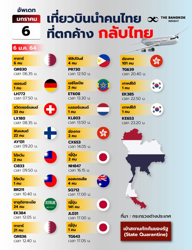6JANเที่ยวบินนำคนไทยที่ตกค้างกลับ 1