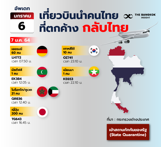 6JANเที่ยวบินนำคนไทยที่ตกค้างกลับ 2