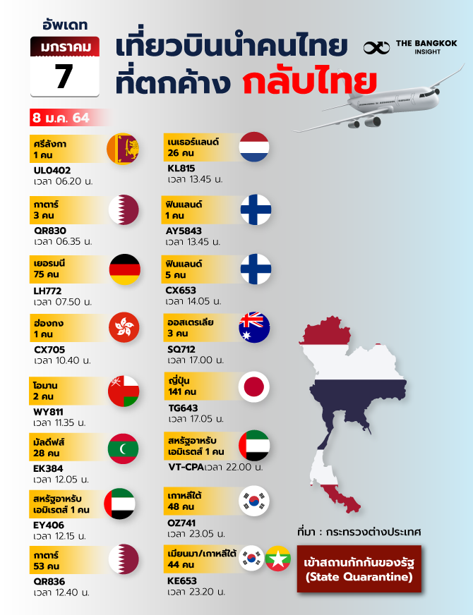 7JANเที่ยวบินนำคนไทยที่ตกค้างกลับ