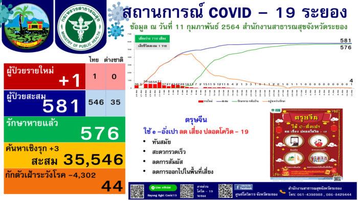 ระยอง โควิด-19