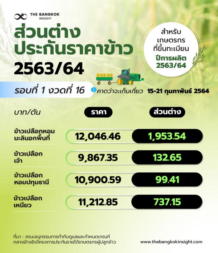 ส่วนต่าง ประกันราคาข้าว 2563/64 งวด 16