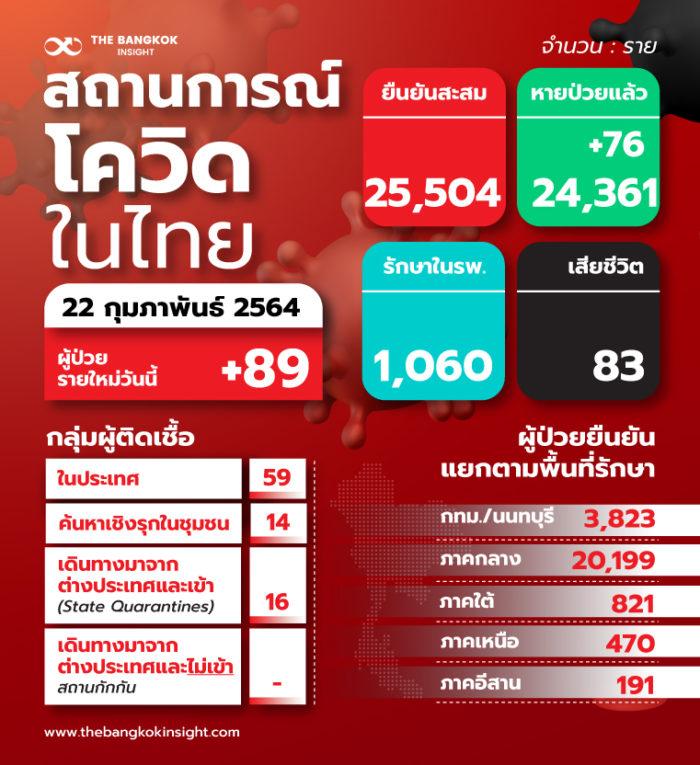22feb 1TH สถานการณ์โควิดในไทย
