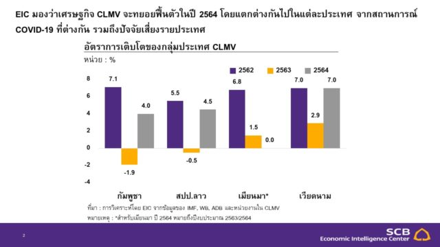 CLMV Outlook เศรษฐกิจ ไตรมาส 1 2564