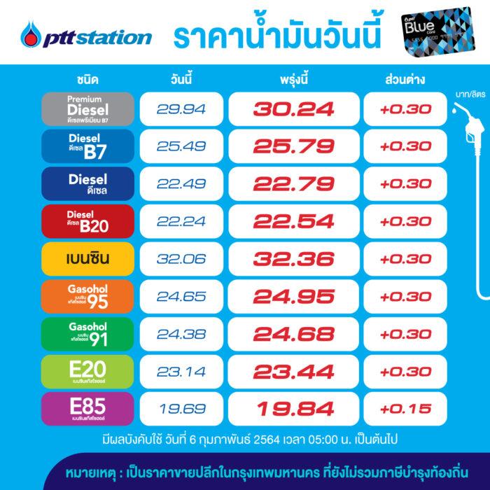 Oil price 5 Feb