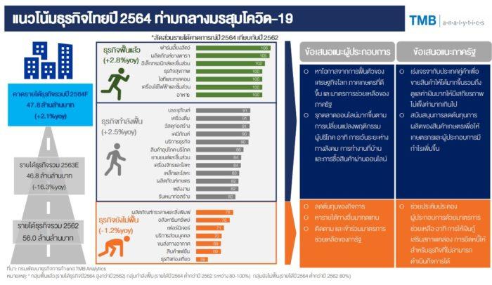 แนวโน้มธุรกิจไทยปี 2564