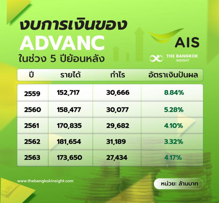 งบการเงิน ADVANC