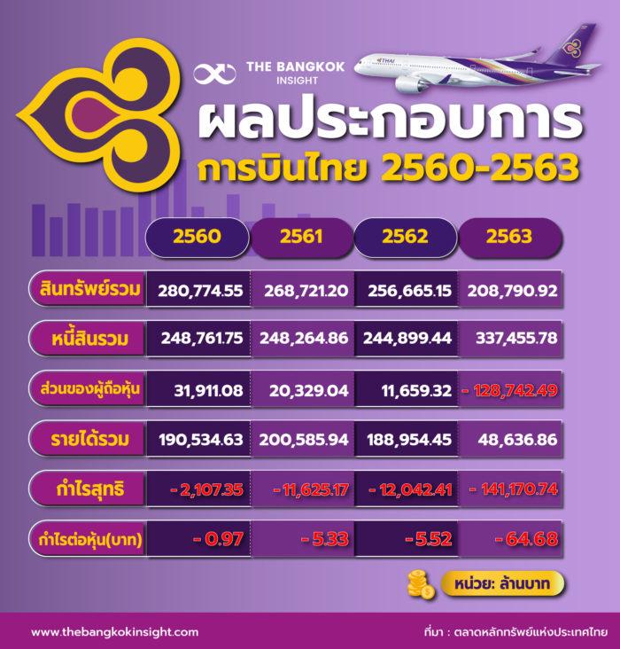 ผลประกอบการ การบินไทย ย้อนหลัง 2563 (อัพเดท)