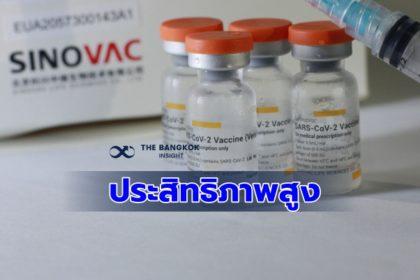 รูปข่าว สธ. ย้ำความมั่นใจ วัคซีนซิโนแวค หลังทดลองพบประสิทธิภาพสูงถึง 83.5%