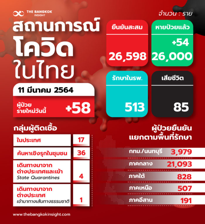 11TH สถานการณ์โควิดในไทย