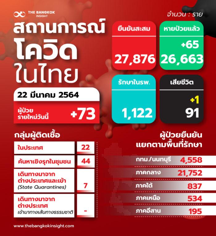 22TH สถานการณ์โควิดในไทย