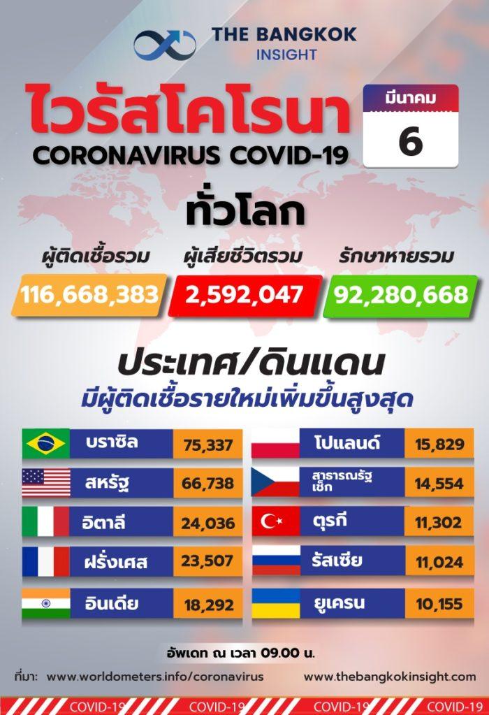 6Mar Total increase123