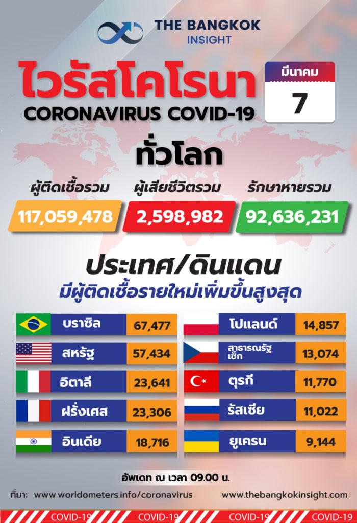 7Mar Total increase