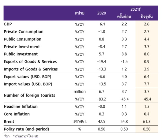 EIC คาดการณ์ GDP ไทย 2564
