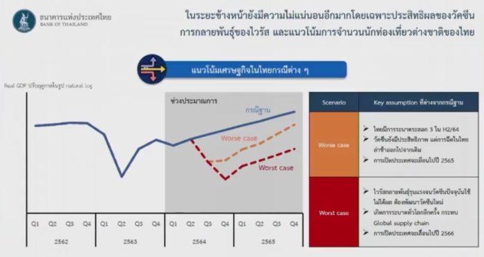 ธปท. GDP ไตรมาส 1 ปี 2564