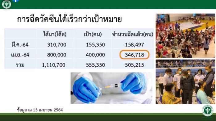 ฉีดวัคซีนโควิด ไทย ความคืบหน้าล่าสุด