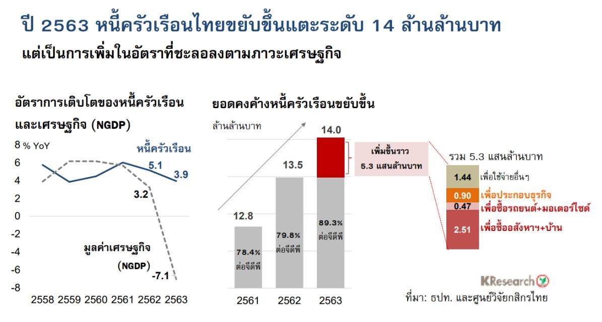 หนี้ครัวเรือนไทย 14 ล้านล้าน