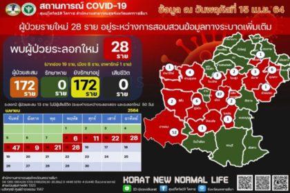 รูปข่าว 'โคราช' โควิดพุ่งต่อ วันนี้ติดเชื้อเพิ่ม 28 ราย ครบทุกอำเภอ สะสมระลอกใหม่ 172 ราย