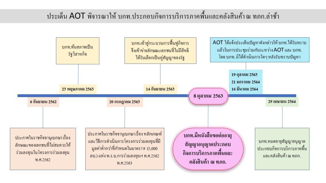 aot การบินไทย สนามบินภูเก็ต 2