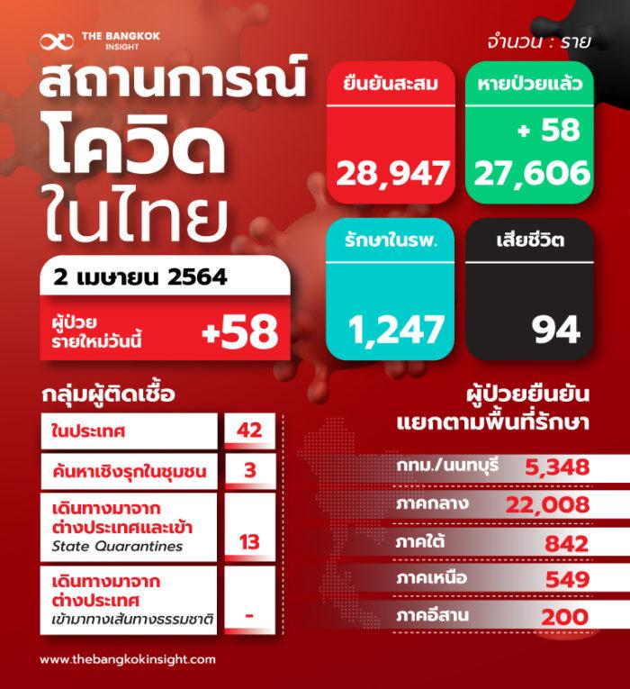 2aprTH สถานการณ์โควิดในไทย 0