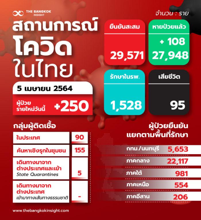 6aprTH สถานการณ์โควิดในไทย