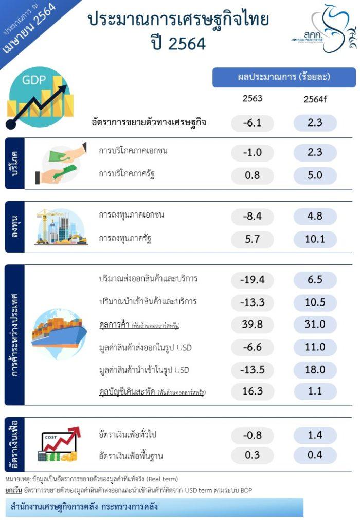GDP ปี 2564