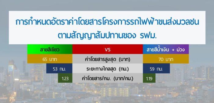 รฟม. เทียบค่าโดยสาร รถไฟฟ้า MRT