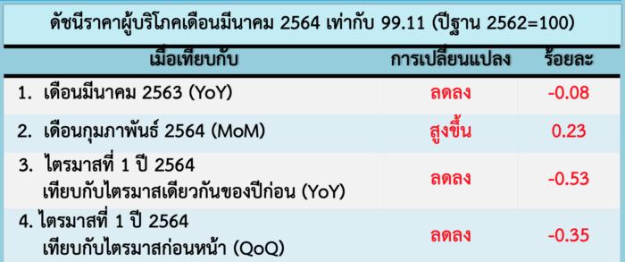 Screen Shot 2564 04 05 at 11.29.50