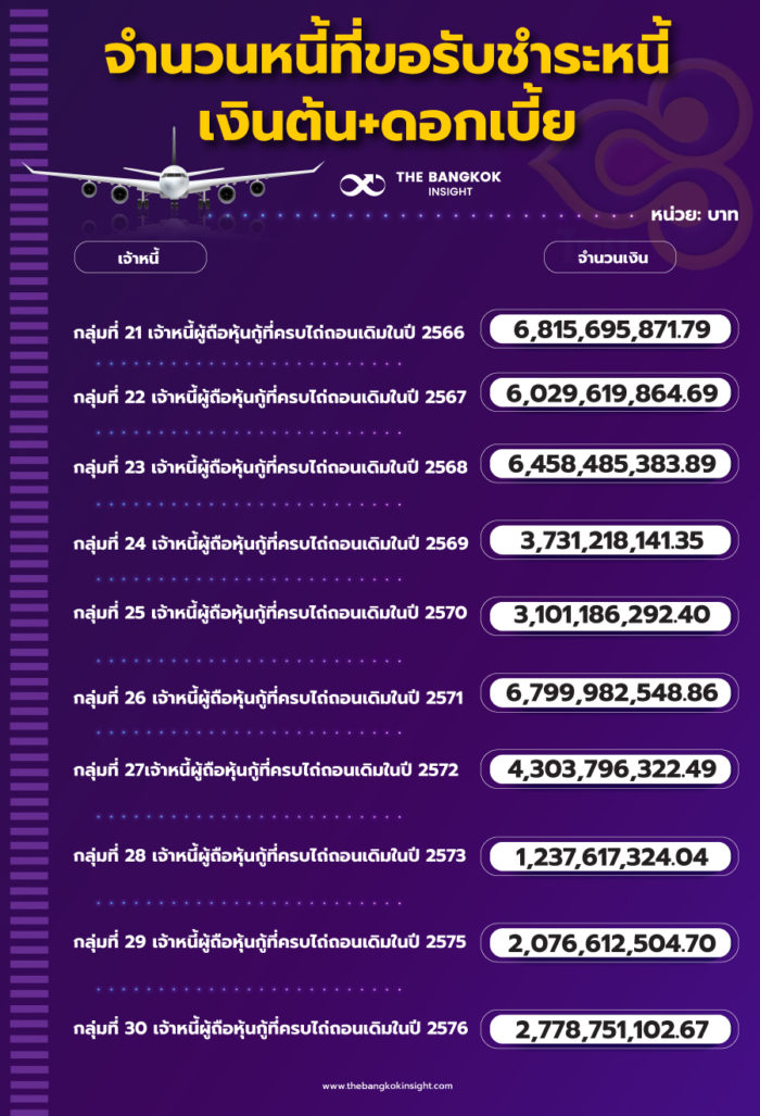 36 กลุ่มเจ้าหนี้ การบินไทย