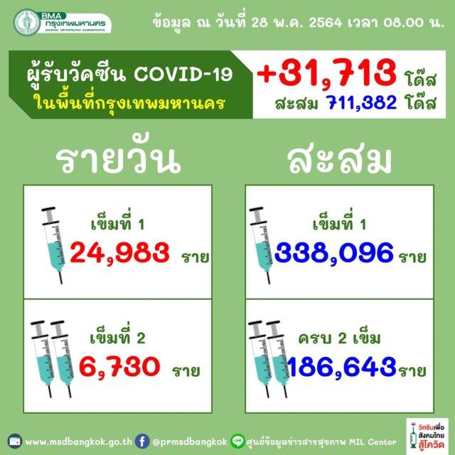 วัคซีน กทม. e1622177451540