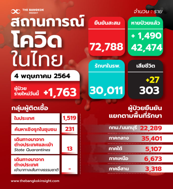 TH-สถานการณ์โควิดในไทย_0 4 พ.ค. 64