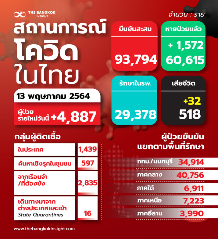 TH สถานการณ์โควิดในไทย 3