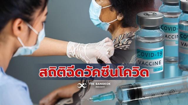 ฉีดวัคซีนโควิด ทั่วโลก