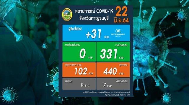 โควิดกาญจนบุรี22664 e1624356134785