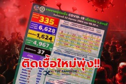 รูปข่าว ระทึก!! ชลบุรีติดโควิดพุ่ง 335 ราย คลัสเตอร์ตลาดใหม่ทะลุ 200 ราย!!