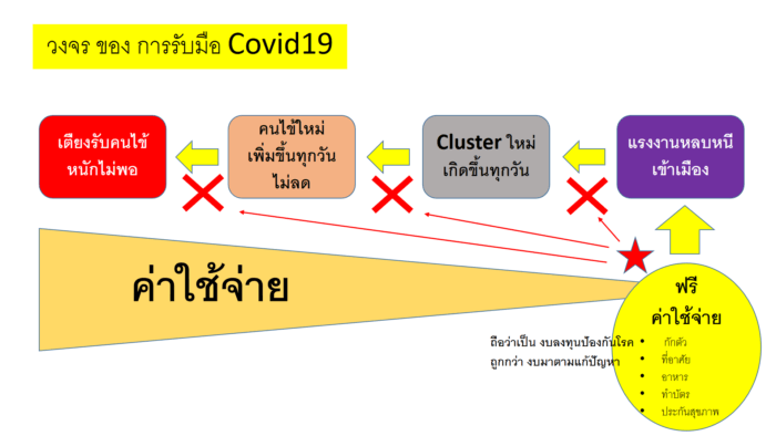 โควิด121