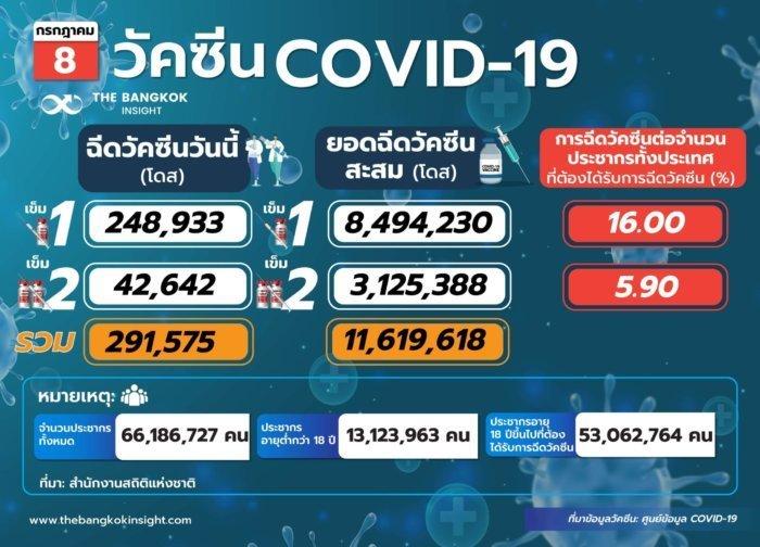 วัคซีนCOVID 19 208 scaled e1625791392760