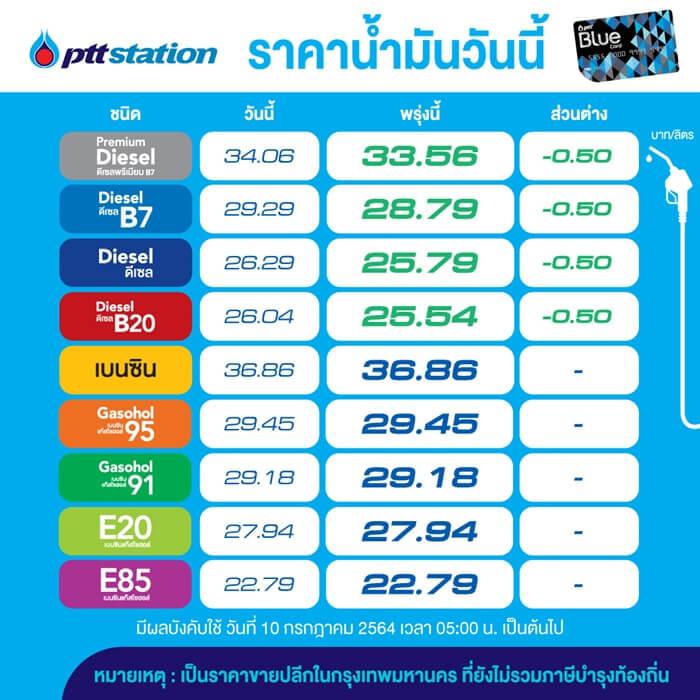090721 ราคาน้ำมันวันนี้ ส่วนต่าง