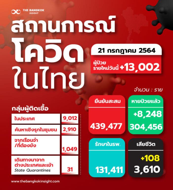 TH สถานการณ์โควิดในไทย 12 1