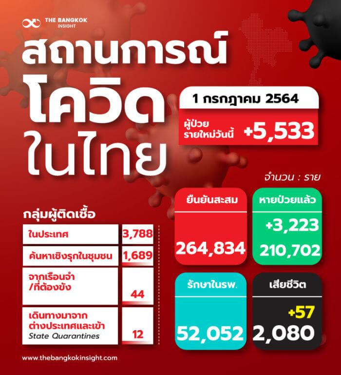 TH สถานการณ์โควิดในไทย 1 0
