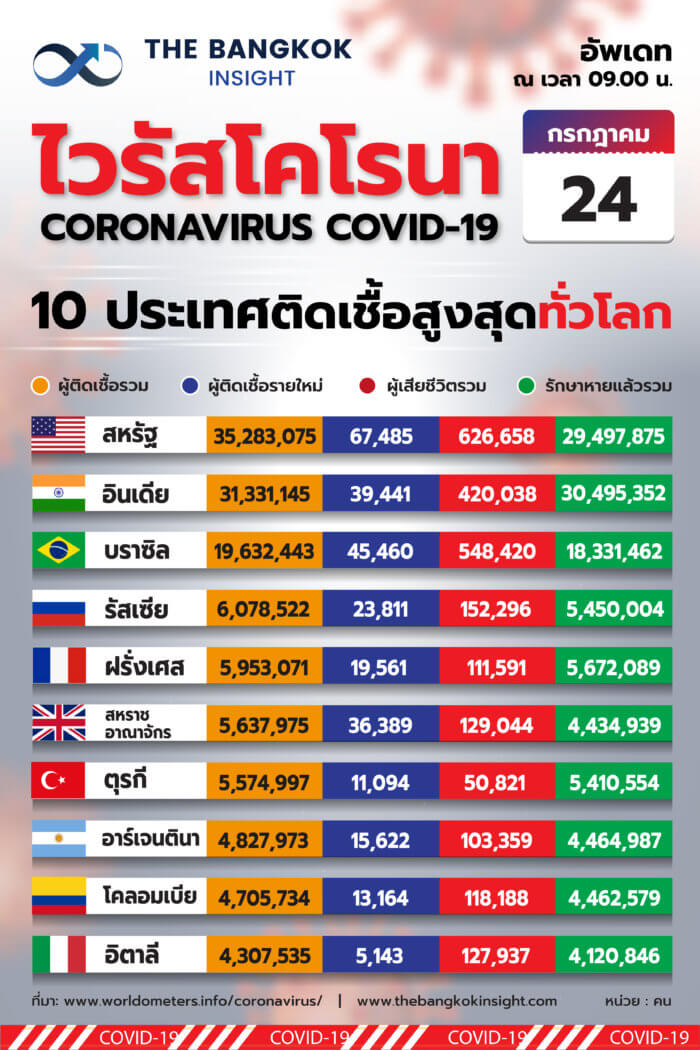 WORLD TOP10 5@300x 100 0
