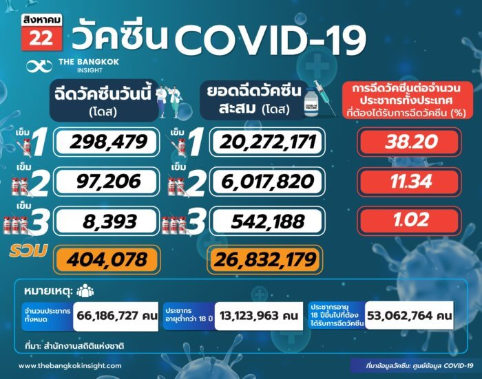 วัคซีนCOVID 19 2222